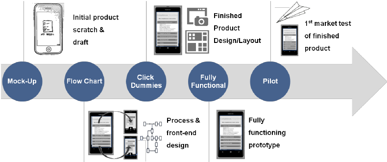 rapid prototyping steps