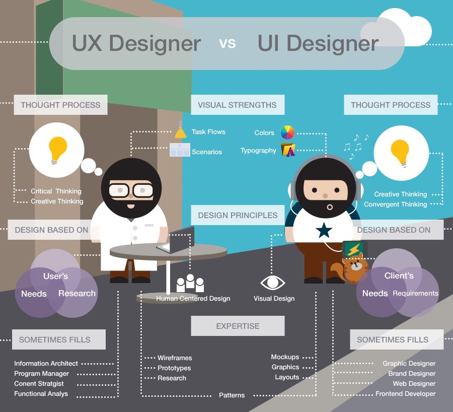 Difference between UI designer and UX designer
