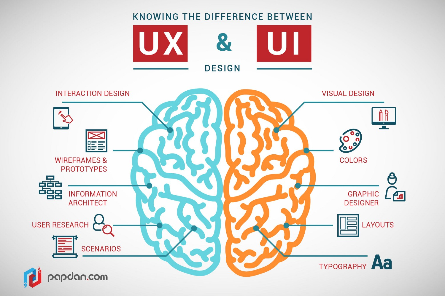 A Full Guide On The Differences Between Ui And Ux Design