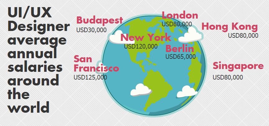 UIUX designer salary around the world