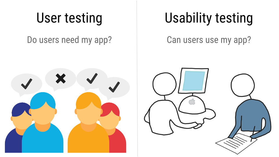 how to do usability testing
