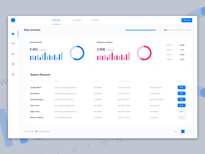 Dashboard UI Kit Sample Sketch Resource