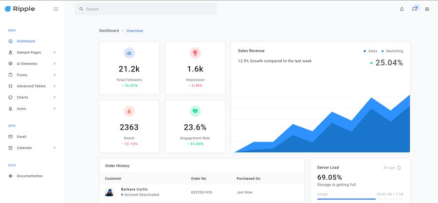 RippleUI - Bootstrap 4 Responsive Admin Dashboard Template