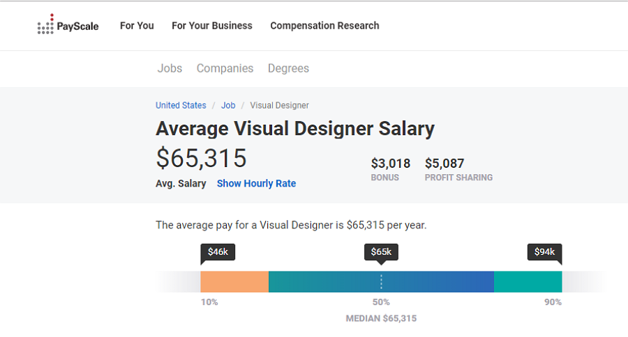 Average Visual Designer Salary