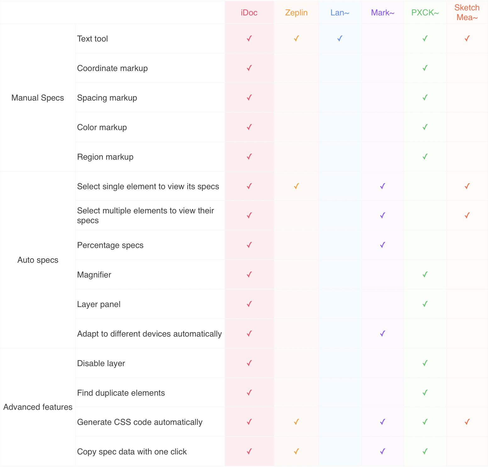 Online design tool Comparision
