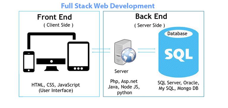 full-stack developers