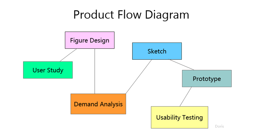 Product Design Development Flow