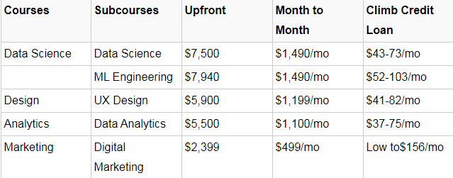 Springboard course price
