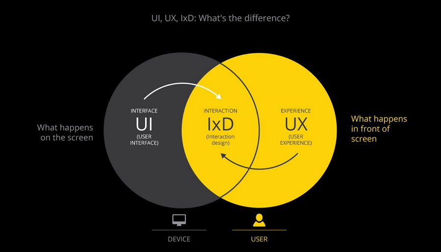 UX UI and IxD design