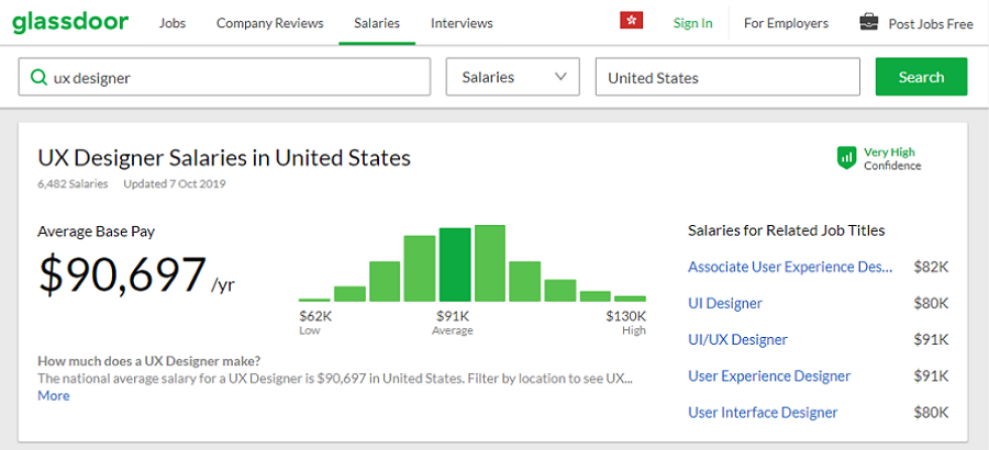 Average UX Designer Salary in the United States