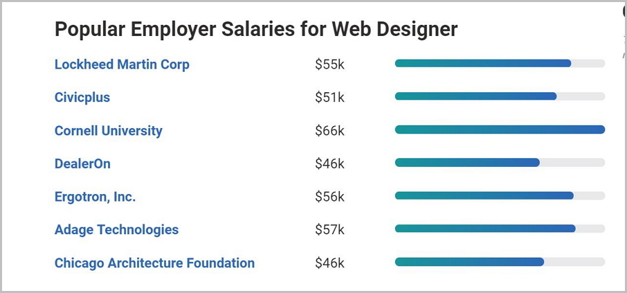 web-developer-salary