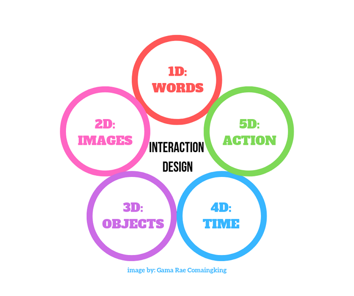 dimensions of interaction design